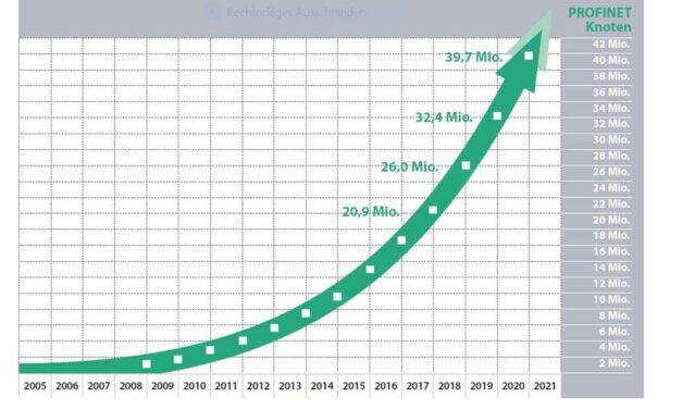Wachstum bei Profibus- und Profinet-Geräten
