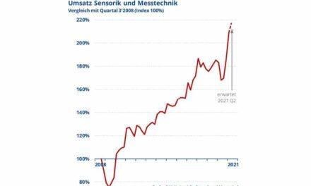 Sensorik und Messtechnik zeigen Umsatzwachstum